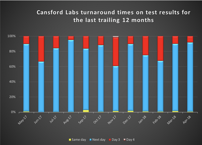 Cansford Labs turnaround times