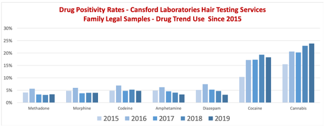Drug positivity rates family legal samples