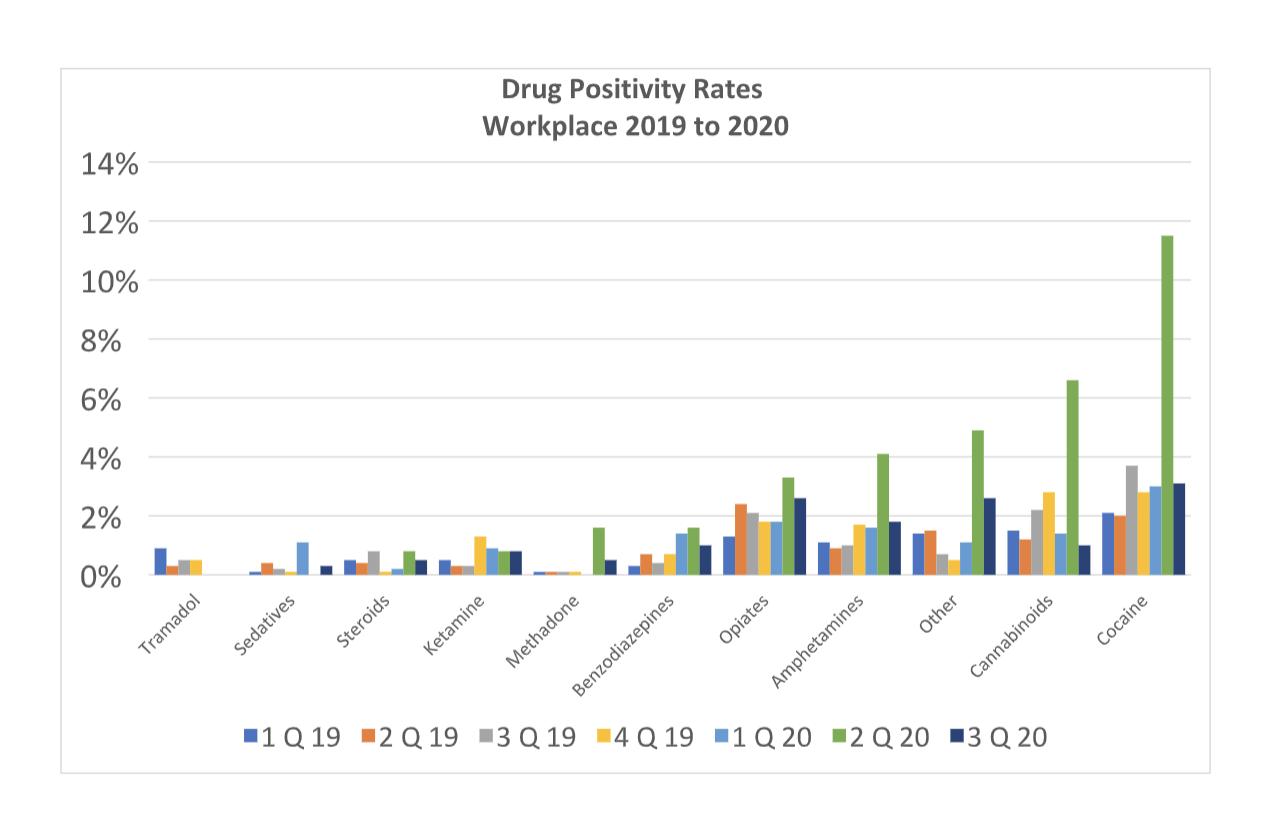 Drug positivity rates